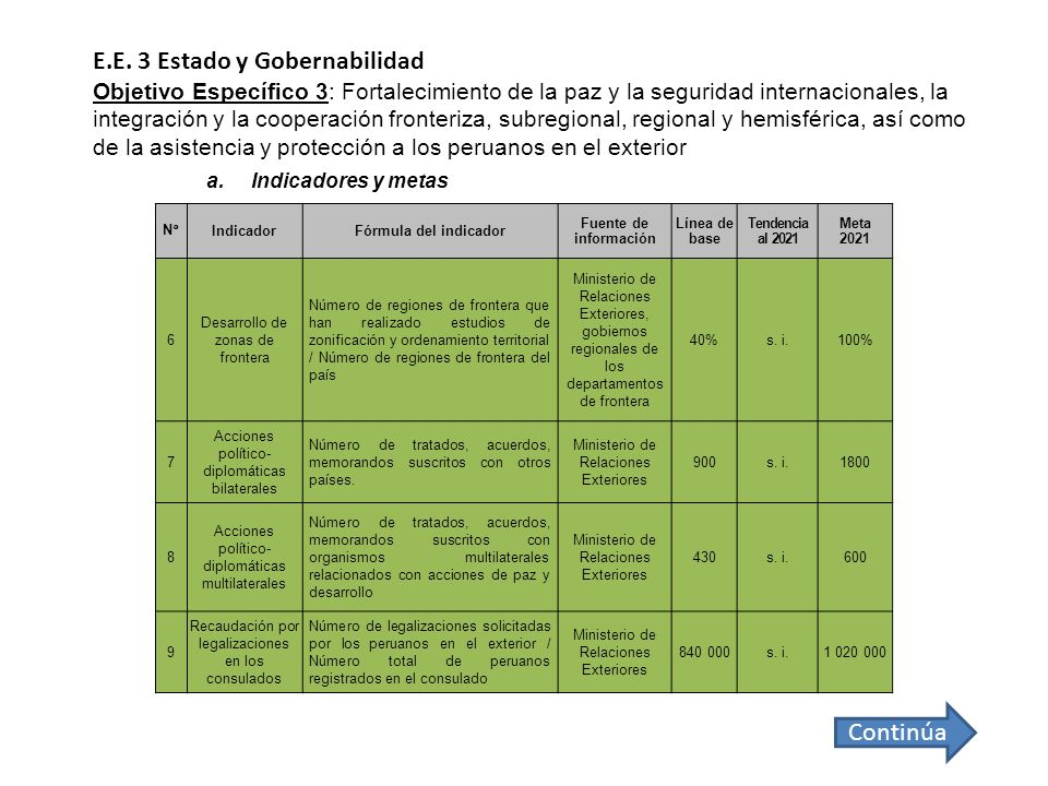 N°IndicadorFórmula del indicador Fuente de información Línea de base Tendencia al 2021 Meta 2021 6 Desarrollo de zonas de frontera Número de regiones