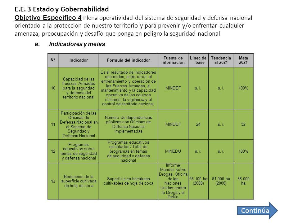 N°IndicadorFórmula del indicador Fuente de información Línea de base Tendencia al 2021 Meta 2021 10 Capacidad de las Fuerzas Armadas para la seguridad