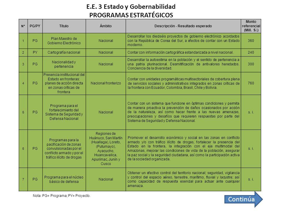 E.E. 3 Estado y Gobernabilidad PROGRAMAS ESTRATÉGICOS Continúa Nota: PG= Programa; PY= Proyecto. N° PG/PYTítuloÁmbitoDescripción - Resultado esperado
