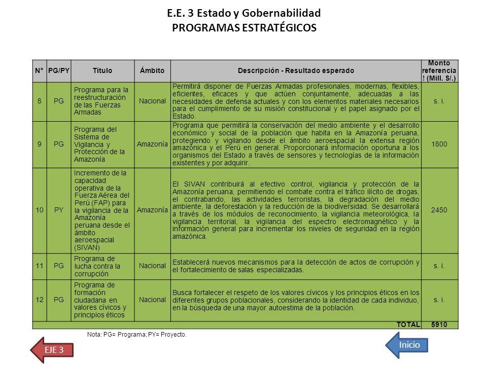 N°PG/PYTítuloÁmbitoDescripción - Resultado esperado Monto referencia ! (Mill. S/.) 8PG Programa para la reestructuración de las Fuerzas Armadas Nacion