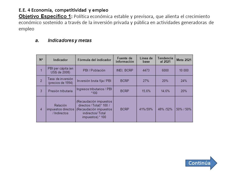N°IndicadorFórmula del indicador Fuente de información Línea de base Tendencia al 2021 Meta 2021 1 PBI per cápita (en US$ de 2008) PBI / PoblaciónINEI