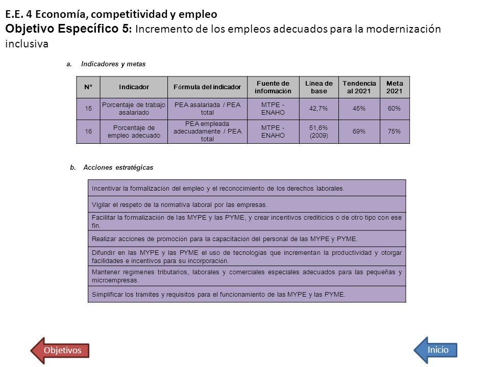 E.E. 4 Economía, competitividad y empleo Objetivo Específico 5 : Incremento de los empleos adecuados para la modernización inclusiva Inicio Objetivos