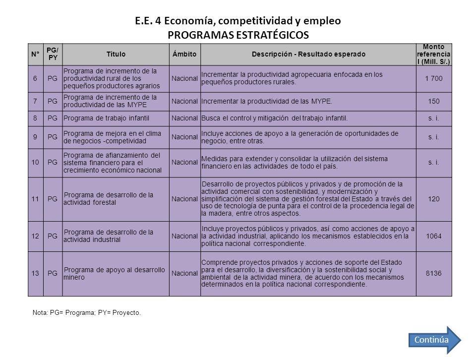 E.E. 4 Economía, competitividad y empleo PROGRAMAS ESTRATÉGICOS Continúa Nota: PG= Programa; PY= Proyecto. N° PG/ PY TítuloÁmbitoDescripción - Resulta