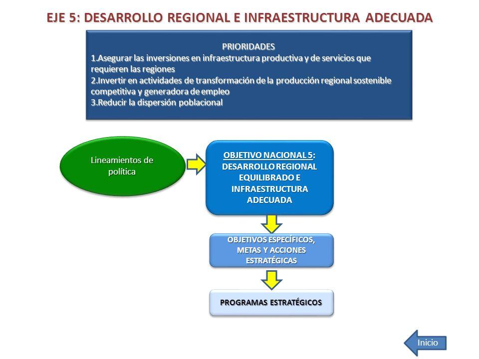 EJE 5: DESARROLLO REGIONAL E INFRAESTRUCTURA ADECUADA OBJETIVO NACIONAL 5: DESARROLLO REGIONAL EQUILIBRADO E INFRAESTRUCTURA ADECUADA OBJETIVO NACIONA