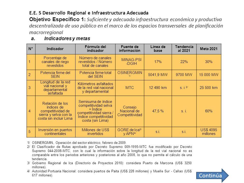 E.E. 5 Desarrollo Regional e Infraestructura Adecuada Objetivo Específico 1 : Suficiente y adecuada infraestructura económica y productiva descentrali