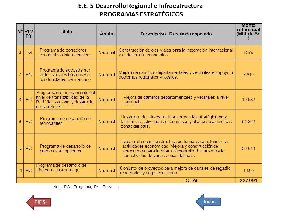 E.E. 5 Desarrollo Regional e Infraestructura PROGRAMAS ESTRATÉGICOS EJE 5 Inicio Nota: PG= Programa; PY= Proyecto N° PG/ PY T í tulo Á mbito Descripci