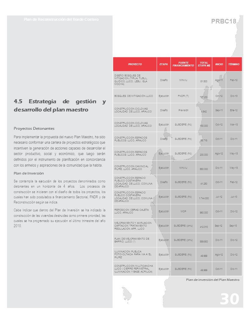 PRBC18 Plan de Reconstrucción del Borde Costero 4.5 Estrategia de gestión y desarrollo del plan maestro Proyectos Detonantes Para implementar la propu