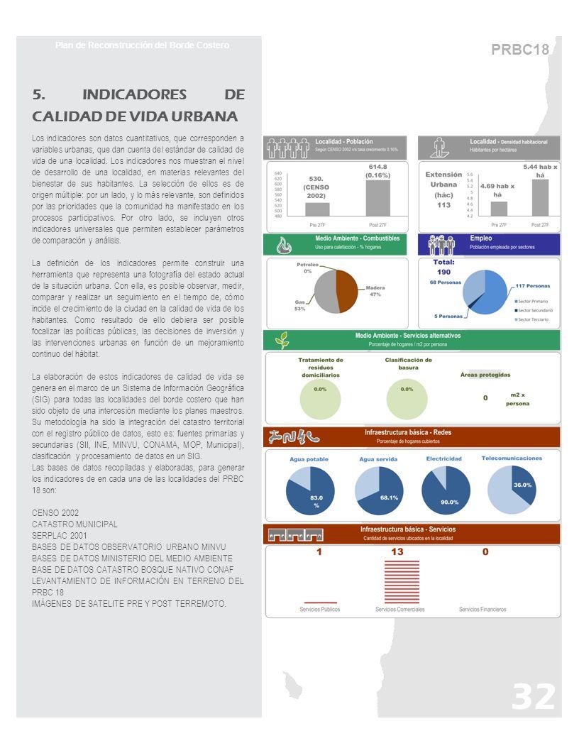 5. INDICADORES DE CALIDAD DE VIDA URBANA Los indicadores son datos cuantitativos, que corresponden a variables urbanas, que dan cuenta del estándar de