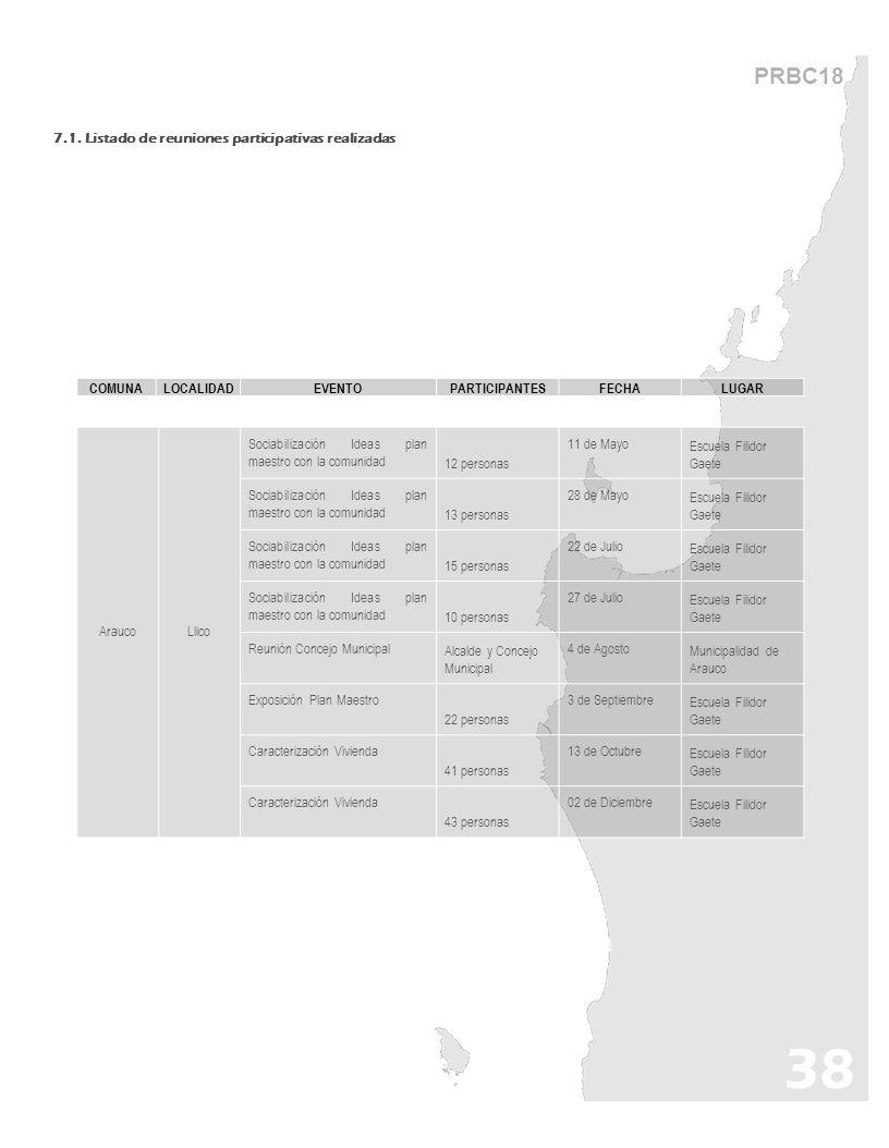 PRBC18 7.1. Listado de reuniones participativas realizadas 38 AraucoLlico Sociabilización Ideas plan maestro con la comunidad12 personas 11 de MayoEsc