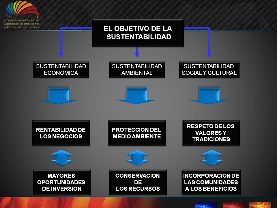 EL OBJETIVO DE LA SUSTENTABILIDAD SUSTENTABILIDAD EL OBJETIVO DE LA SUSTENTABILIDAD SUSTENTABILIDAD SUSTENTABILIDADECONOMICASUSTENTABILIDADECONOMICASUSTENTABILIDADAMBIENTALSUSTENTABILIDADAMBIENTALSUSTENTABILIDAD SOCIAL Y CULTURAL SUSTENTABILIDAD RENTABILIDAD DE LOS NEGOCIOS RENTABILIDAD DE LOS NEGOCIOS PROTECCION DEL MEDIO AMBIENTE PROTECCION DEL MEDIO AMBIENTE RESPETO DE LOS VALORES Y TRADICIONES RESPETO DE LOS VALORES Y TRADICIONES MAYORESOPORTUNIDADES DE INVERSION MAYORESOPORTUNIDADES CONSERVACIONDE LOS RECURSOS CONSERVACIONDE INCORPORACION DE LAS COMUNIDADES A LOS BENEFICIOS INCORPORACION DE LAS COMUNIDADES A LOS BENEFICIOS
