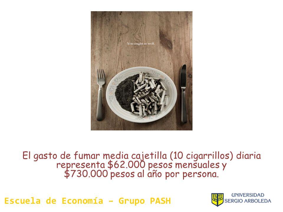 El gasto de fumar media cajetilla (10 cigarrillos) diaria representa $62.000 pesos mensuales y $730.000 pesos al año por persona. Escuela de Economía