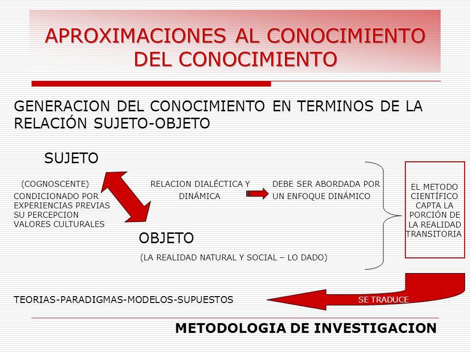 GENERACION DEL CONOCIMIENTO EN TERMINOS DE LA RELACIÓN SUJETO-OBJETO SUJETO (COGNOSCENTE) RELACION DIALÉCTICA Y DEBE SER ABORDADA POR CONDICIONADO POR