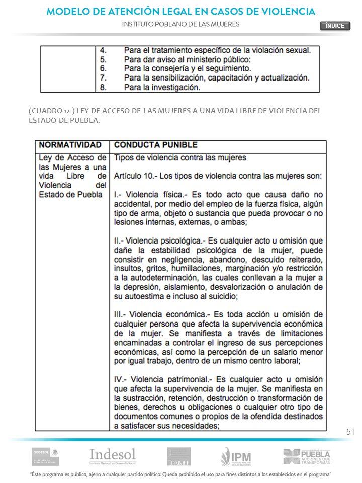 51 (CUADRO 12 ) LEY DE ACCESO DE LAS MUJERES A UNA VIDA LIBRE DE VIOLENCIA DEL ESTADO DE PUEBLA.