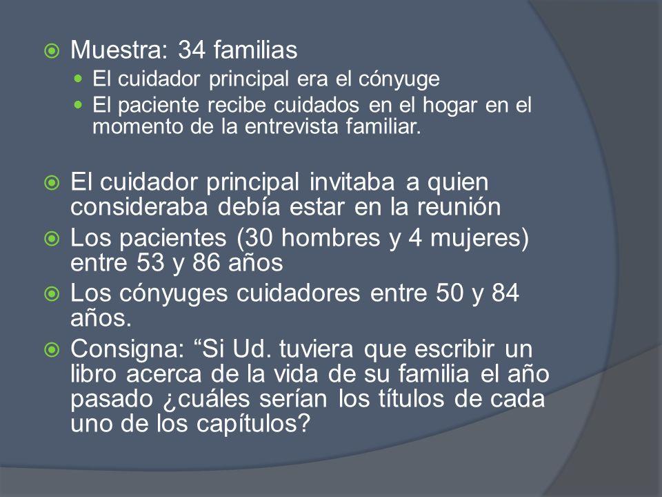Muestra: 34 familias El cuidador principal era el cónyuge El paciente recibe cuidados en el hogar en el momento de la entrevista familiar. El cuidador