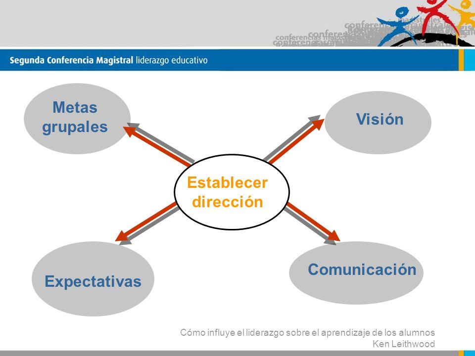 Cómo influye el liderazgo sobre el aprendizaje de los alumnos Ken Leithwood Establecer dirección Metas grupales Comunicación Visión Expectativas