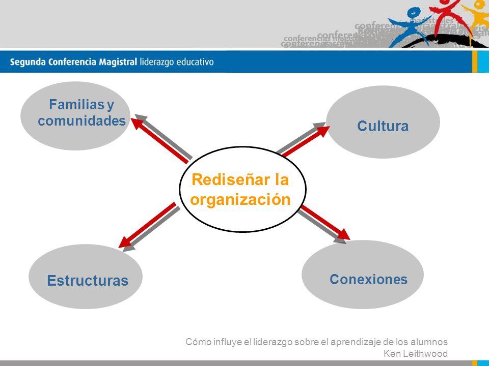 Cómo influye el liderazgo sobre el aprendizaje de los alumnos Ken Leithwood Rediseñar la organización Familias y comunidades Conexiones Cultura Estruc