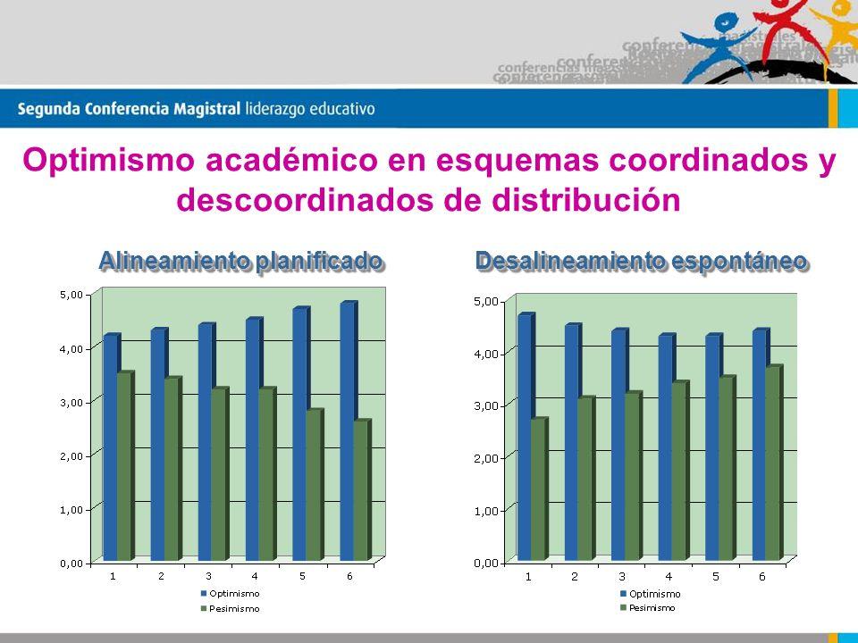 Optimismo académico en esquemas coordinados y descoordinados de distribución Alineamiento planificado Desalineamiento espontáneo