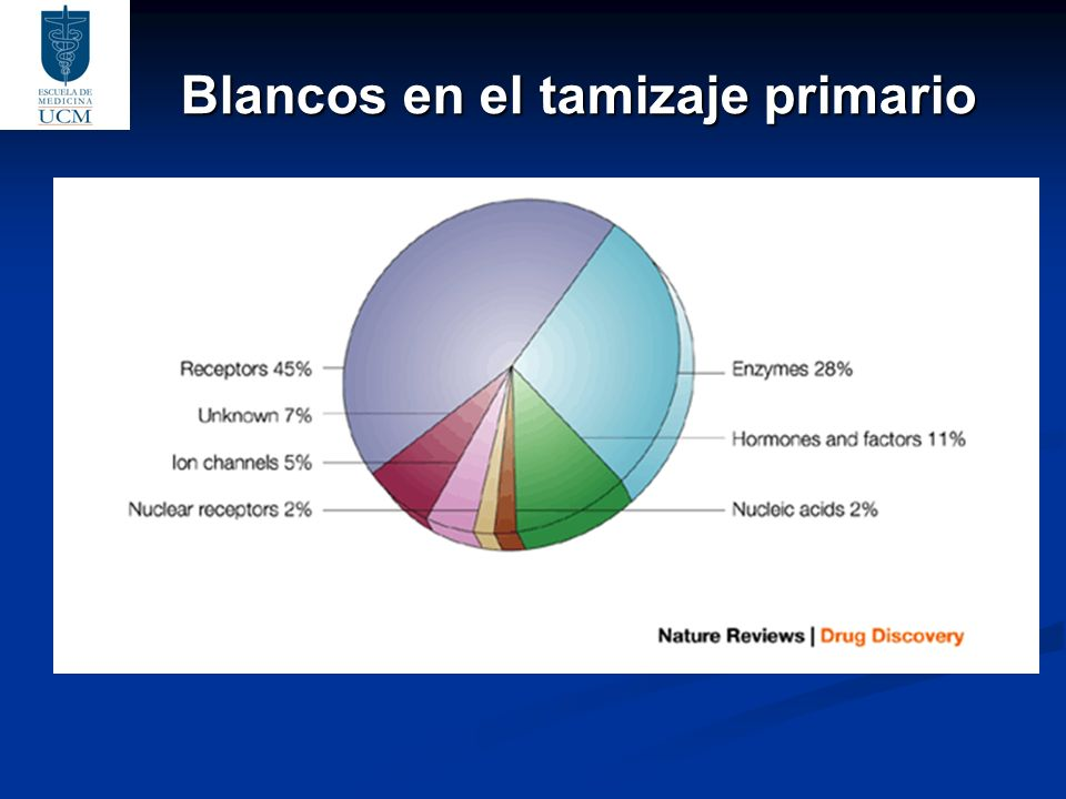 Blancos en el tamizaje primario All drugs that are presently on the market are estimated to target less than 500 biomolecules, ranging from nucleic ac