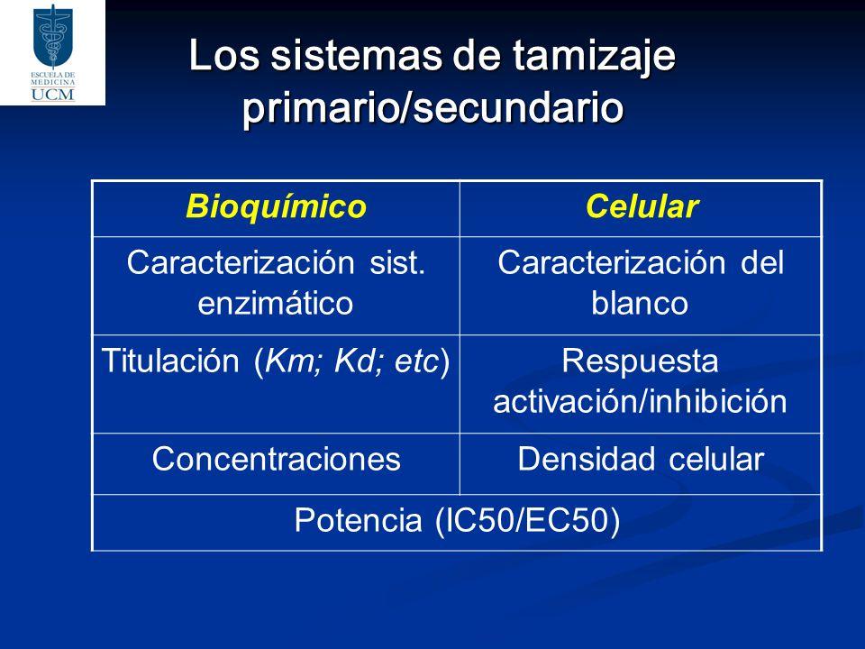 Los sistemas de tamizaje primario/secundario BioquímicoCelular Caracterización sist. enzimático Caracterización del blanco Titulación (Km; Kd; etc)Res