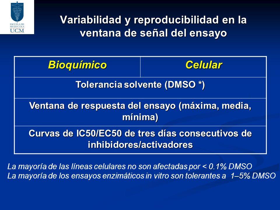 Variabilidad y reproducibilidad en la ventana de señal del ensayo BioquímicoCelular Tolerancia solvente (DMSO *) Ventana de respuesta del ensayo (máxi
