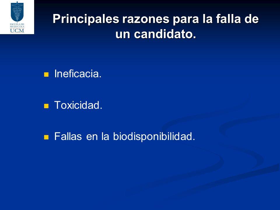 Principales razones para la falla de un candidato. Ineficacia. Toxicidad. Fallas en la biodisponibilidad.