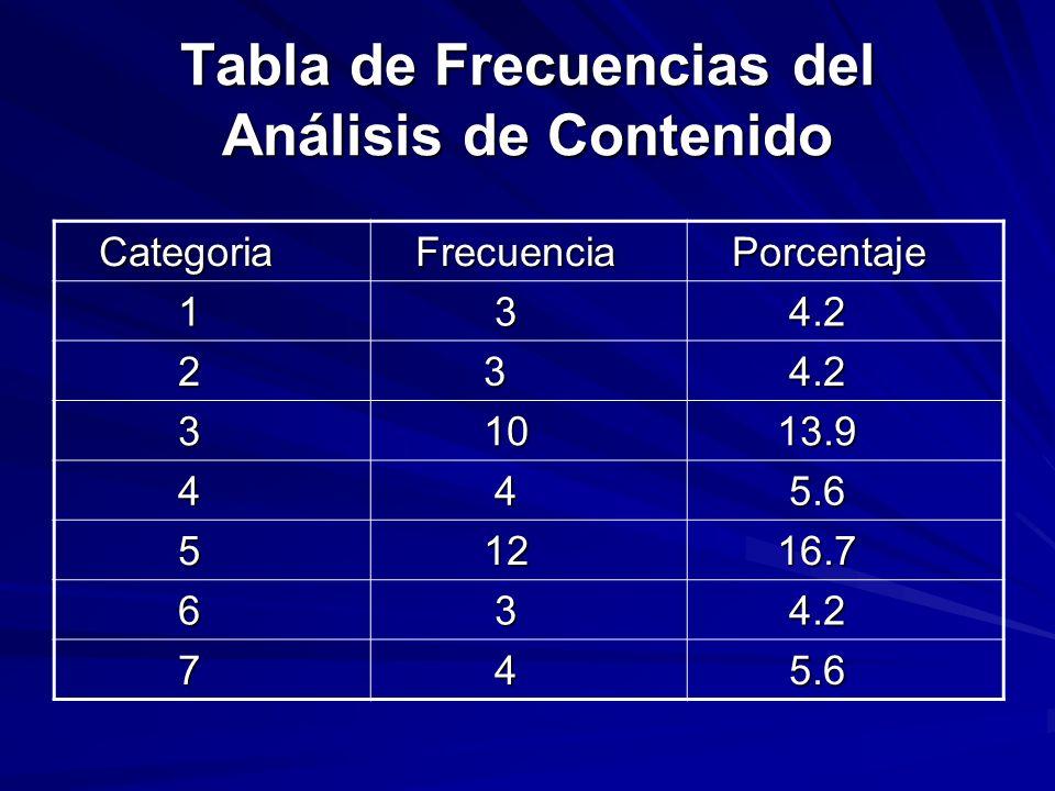 Tabla de Frecuencias del Análisis de Contenido Categoria Categoria Frecuencia Frecuencia Porcentaje Porcentaje 1 3 4.2 4.2 2 3 3 10 10 13.9 13.9 4 4 5