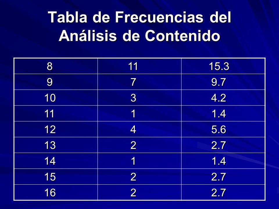 Tabla de Frecuencias del Análisis de Contenido 8 11 11 15.3 15.3 9 7 9.7 9.7 10 10 3 4.2 4.2 11 11 1 1.4 1.4 12 12 4 5.6 5.6 13 13 2 2.7 2.7 14 14 1 1