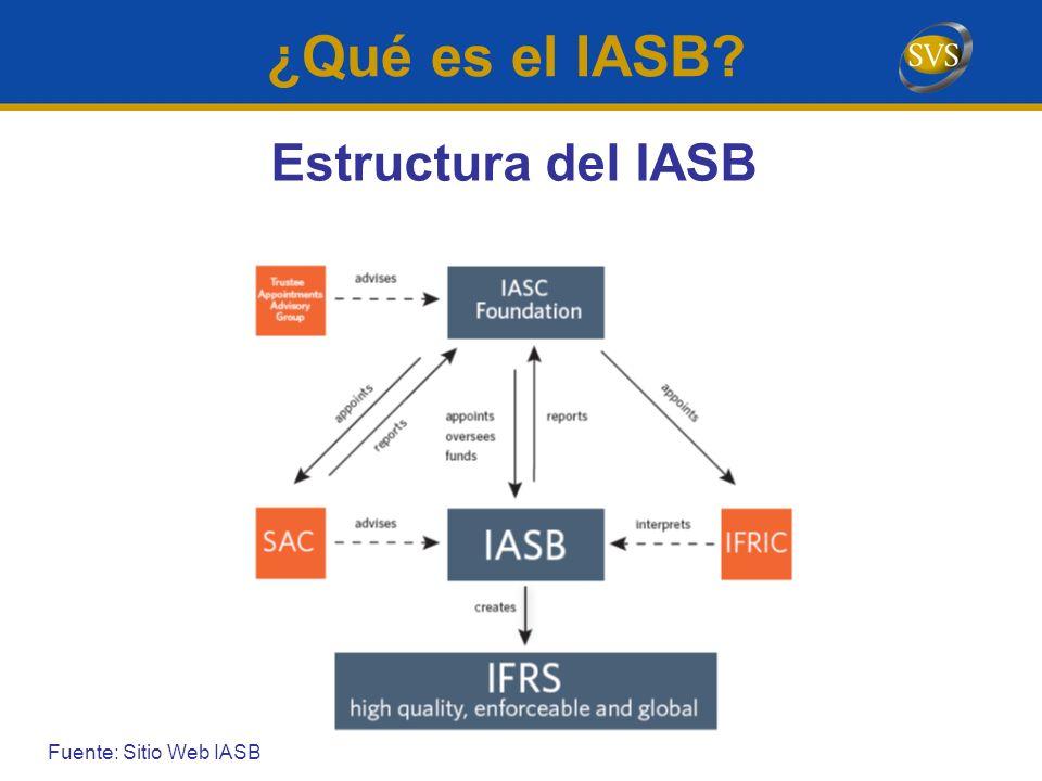 Estructura del IASB ¿Qué es el IASB? Fuente: Sitio Web IASB