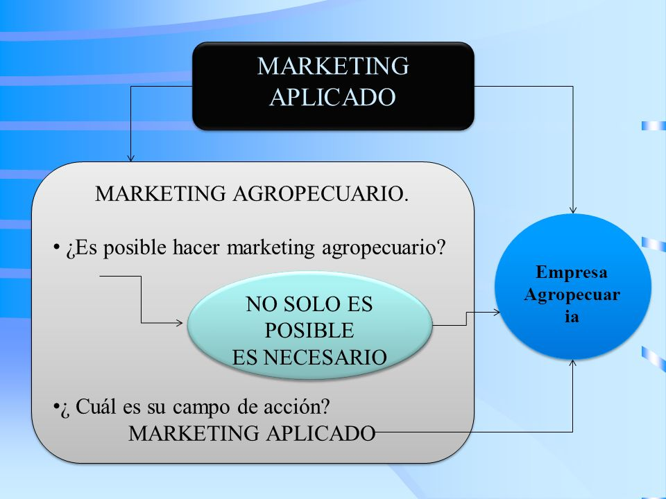 MARKETING APLICADO MARKETING AGROPECUARIO. ¿Es posible hacer marketing agropecuario? ¿ Cuál es su campo de acción? MARKETING APLICADO MARKETING AGROPE