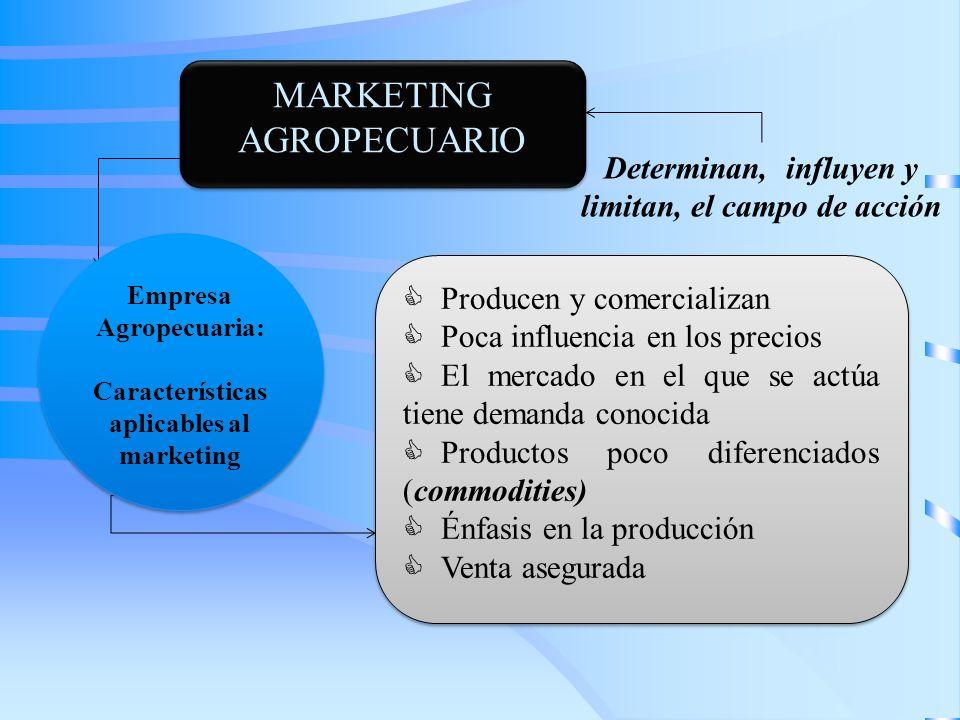 MARKETING AGROPECUARIO Producen y comercializan Poca influencia en los precios El mercado en el que se actúa tiene demanda conocida Productos poco dif