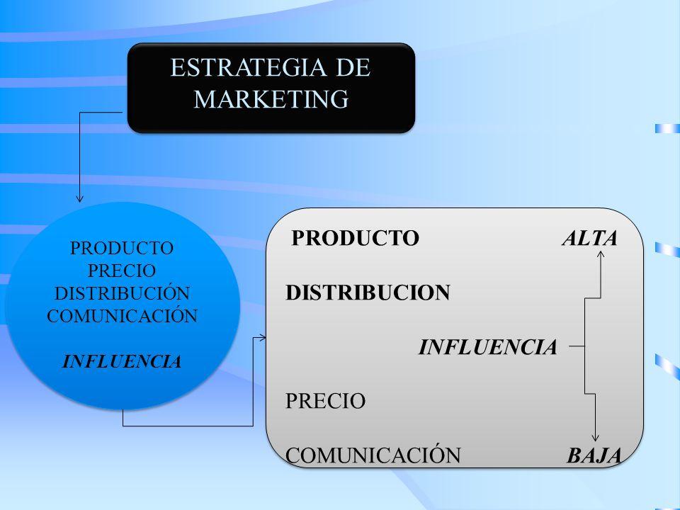 ESTRATEGIA DE MARKETING PRODUCTO ALTA DISTRIBUCION INFLUENCIA PRECIO COMUNICACIÓN BAJA PRODUCTO ALTA DISTRIBUCION INFLUENCIA PRECIO COMUNICACIÓN BAJA