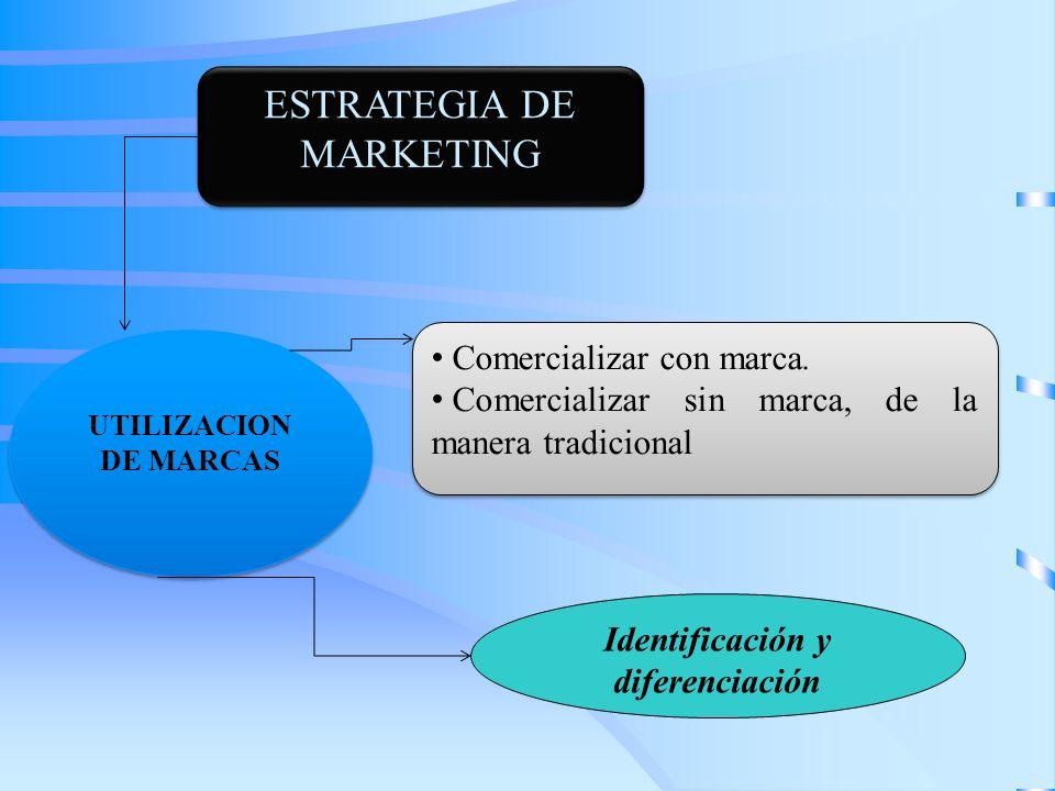 ESTRATEGIA DE MARKETING Comercializar con marca. Comercializar sin marca, de la manera tradicional Comercializar con marca. Comercializar sin marca, d