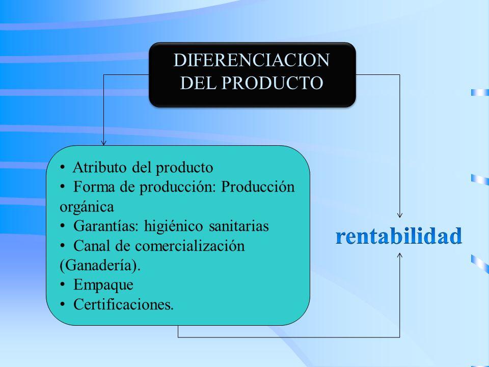 DIFERENCIACION DEL PRODUCTO Atributo del producto Forma de producción: Producción orgánica Garantías: higiénico sanitarias Canal de comercialización (