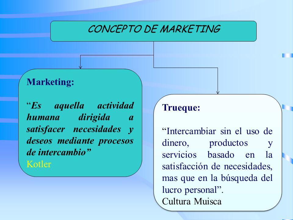 Marketing: Es aquella actividad humana dirigida a satisfacer necesidades y deseos mediante procesos de intercambio Kotler Trueque: Intercambiar sin el