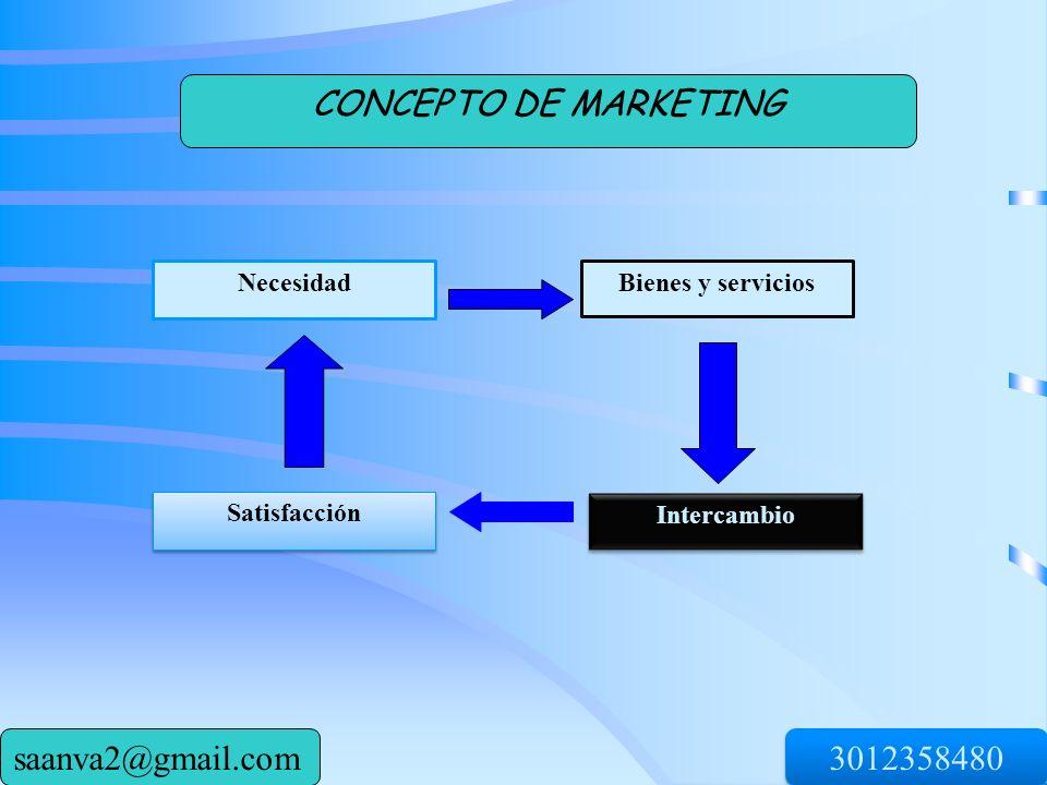 NecesidadBienes y servicios Satisfacción Intercambio CONCEPTO DE MARKETING 3012358480 saanva2@gmail.com