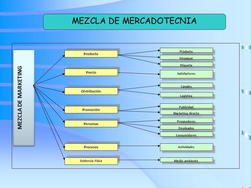 MEZCLA DE MARKETING Producto Precio Distribución Promoción Producto Empaque Etiqueta Canales Logística Publicidad Personas Procesos Evidencia Física P