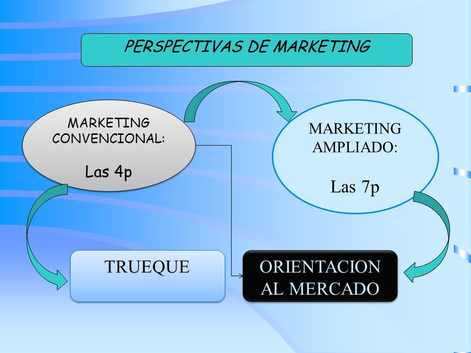 MARKETING CONVENCIONAL: Las 4p MARKETING CONVENCIONAL: Las 4p MARKETING AMPLIADO: Las 7p ORIENTACION AL MERCADO PERSPECTIVAS DE MARKETING TRUEQUE