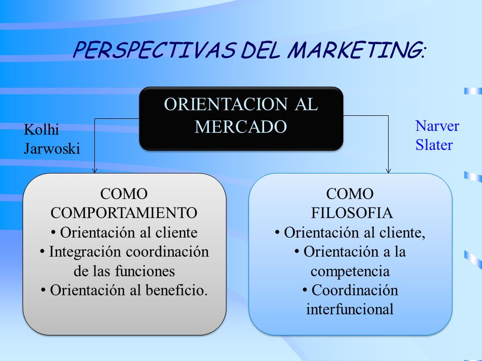 PERSPECTIVAS DEL MARKETING : ORIENTACION AL MERCADO COMO COMPORTAMIENTO Orientación al cliente Integración coordinación de las funciones Orientación a
