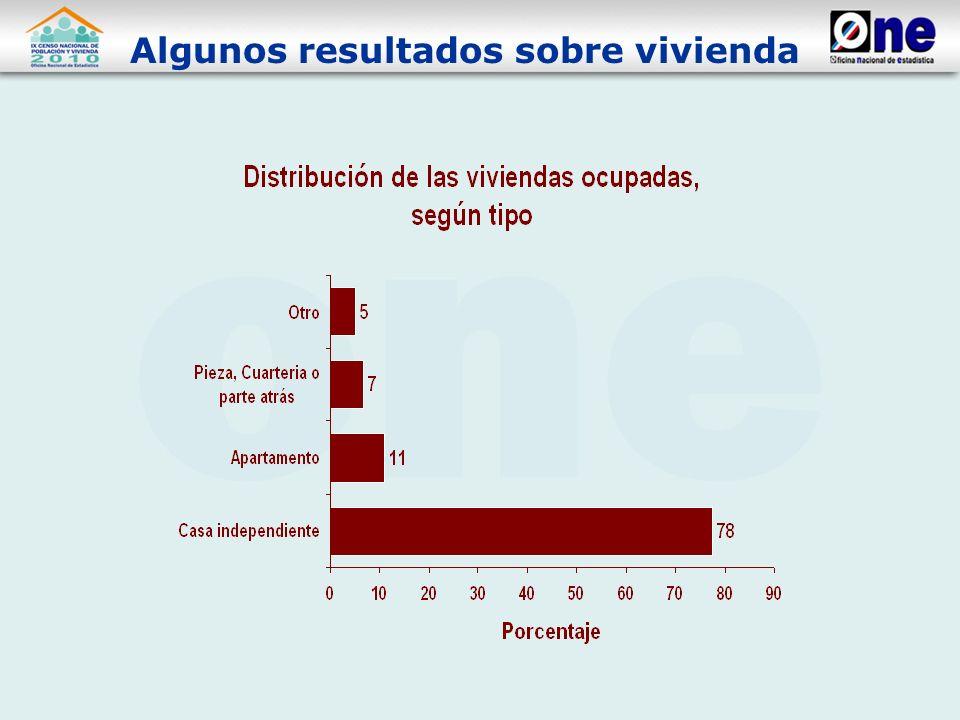 Algunos resultados sobre vivienda
