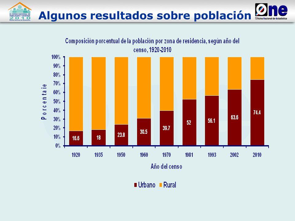 Población, según grupos de edades Población, según grupos de edades___________________________________ Grupos Población de___________________ de___________________ edadesAbsoluto Relativo ----------------------------------------------------------- Total9,445,281 100.0 0-91,835,166 19.4 0-91,835,166 19.4 10-171,567,644 16.6 18-241,266,274 13.4 25-341,479,305 15.7 35-642,709,758 28.7 65 y más 587,134 6.2 -----------------------------------------------------------