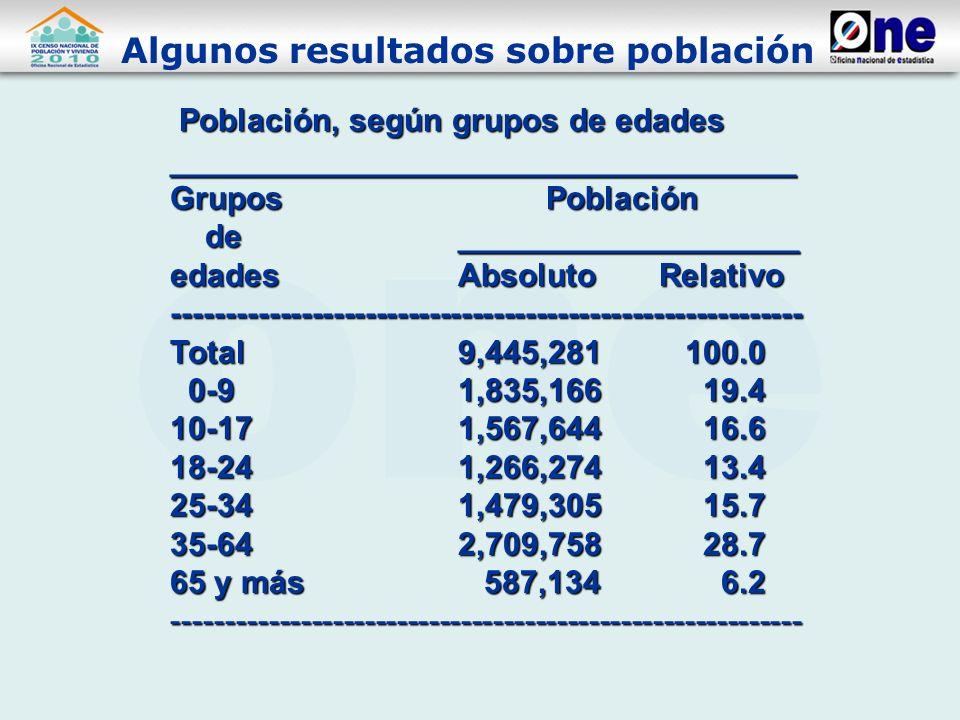 Algunos resultados sobre población