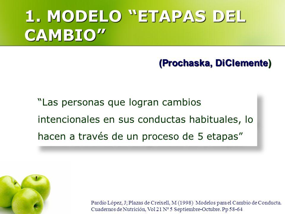 Pardío López, J; Plazas de Creixell, M (1998) Modelos para el Cambio de Conducta. Cuadernos de Nutrición, Vol 21 Nº 5 Septiembre-Octubre. Pp 58-64 (Pr