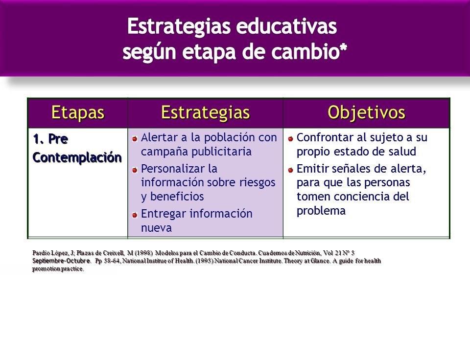 EtapasEstrategiasObjetivos 1. Pre Contemplación Pardío López, J; Plazas de Creixell, M (1998) Modelos para el Cambio de Conducta. Cuadernos de Nutrici