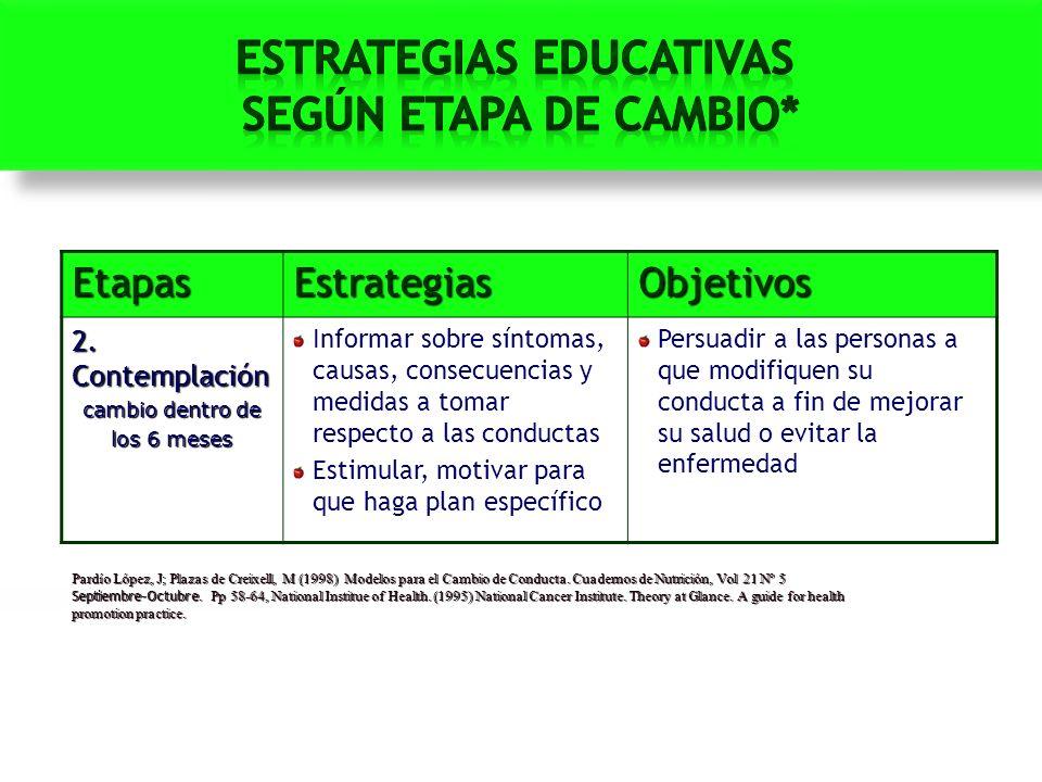 EtapasEstrategiasObjetivos 2. Contemplación cambio dentro de los 6 meses Informar sobre síntomas, causas, consecuencias y medidas a tomar respecto a l