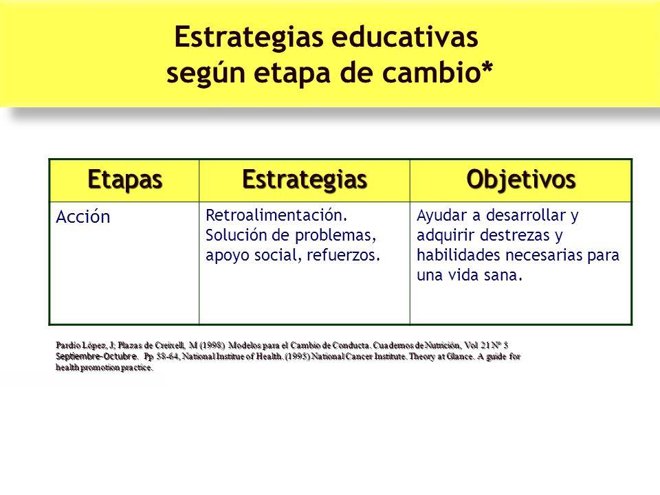 EtapasEstrategiasObjetivos Acción Retroalimentación. Solución de problemas, apoyo social, refuerzos. Ayudar a desarrollar y adquirir destrezas y habil