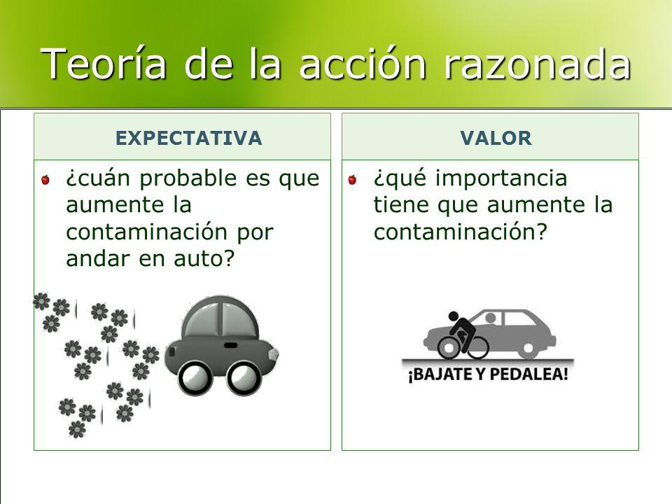 Teoría de la acción razonada EXPECTATIVA ¿cuán probable es que aumente la contaminación por andar en auto? VALOR ¿qué importancia tiene que aumente la