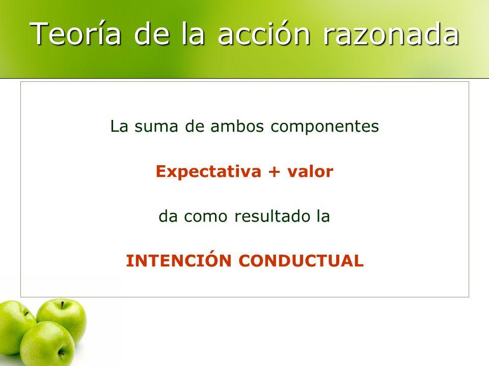 Teoría de la acción razonada La suma de ambos componentes Expectativa + valor da como resultado la INTENCIÓN CONDUCTUAL