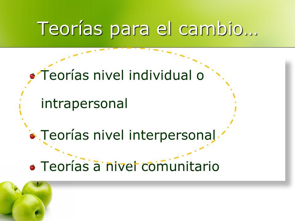 Teorías para el cambio… Teorías nivel individual o intrapersonal Teorías nivel interpersonal Teorías a nivel comunitario Teorías nivel individual o in