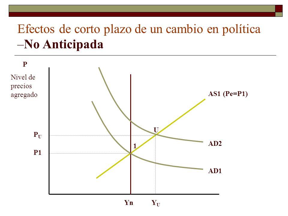 Efectos de corto plazo de un cambio en política –No Anticipada 1 U P Nivel de precios agregado Yn AS1 (Pe=P1) AD1 AD2 YUYU P1 PUPU