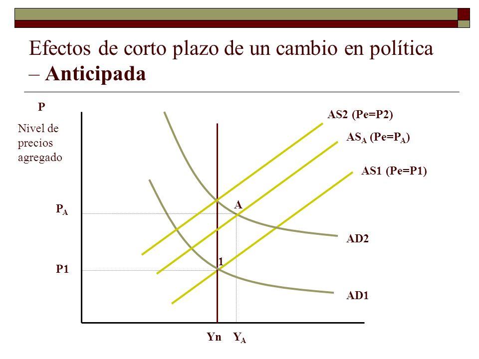Efectos de corto plazo de un cambio en política – Anticipada 1 A P Nivel de precios agregado Yn AS1 (Pe=P1) AD1 AD2 YAYA P1 PAPA AS A (Pe=P A ) AS2 (Pe=P2)